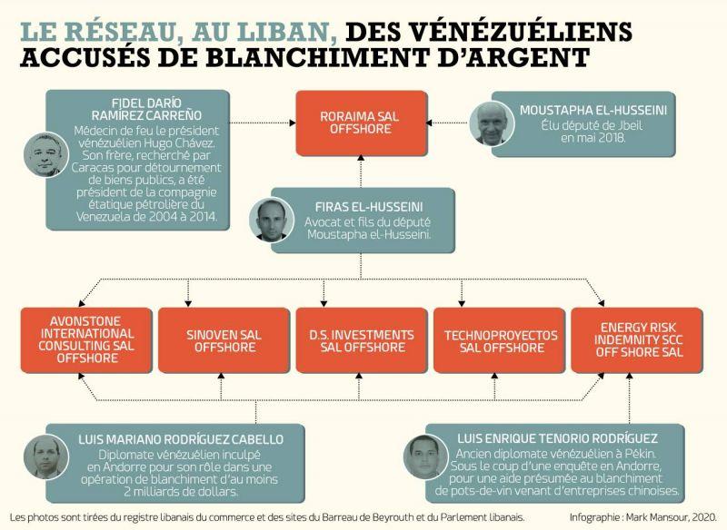 Un député libanais, son fils et leurs affaires avec des hommes qui auraient volé des milliards au Venezuela