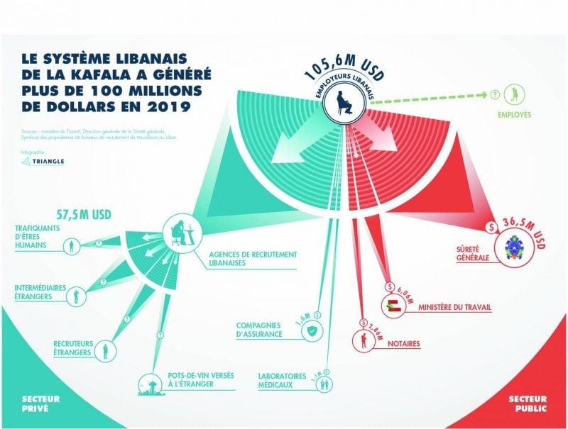 La crise, une opportunité pour mettre fin au juteux « business » de la kafala