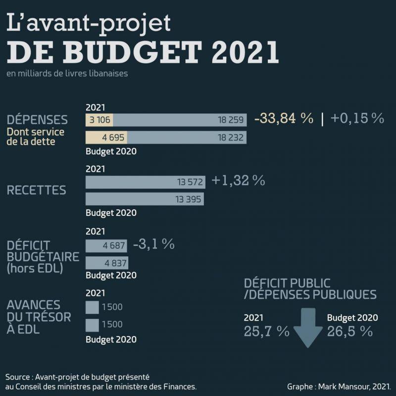 Les questions que soulève l'avant-projet de budget déposé par Wazni