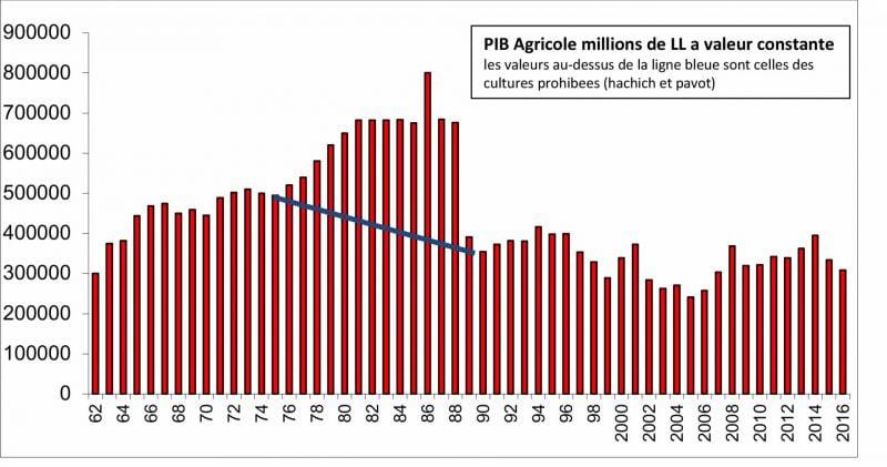L'évolution du secteur agricole depuis le début du xxe siècle