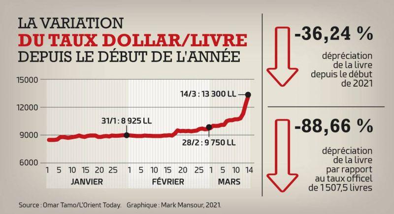 Le dollar à près de 14000 livres malgré les mesures annoncées par l'État