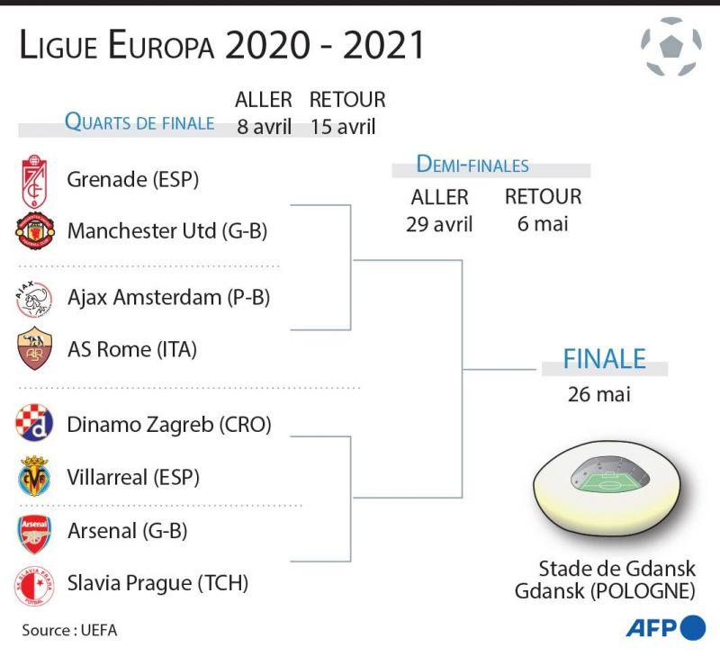 Un choc Ajax-AS Rome, les clubs anglais bien lotis