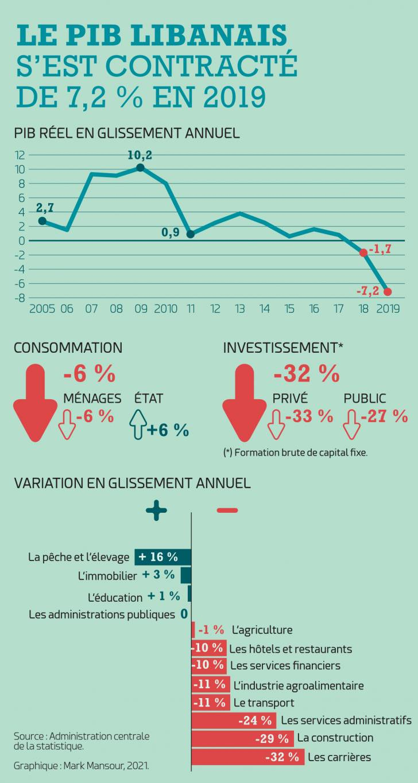 Le PIB libanais s'est contracté de 7,2% en 2019, selon l'ACS