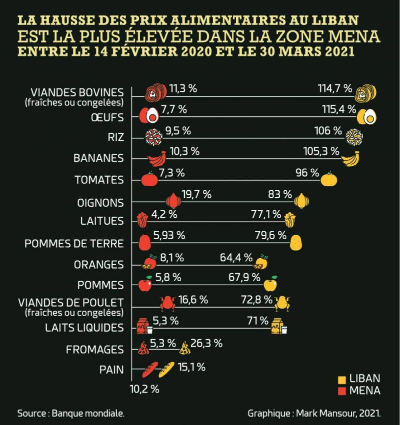 La hausse des prix alimentaires au Liban est la plus élevée dans le MENA, selon la BM