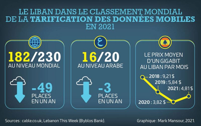 Tarification des données mobiles: le Liban au 182erang mondial