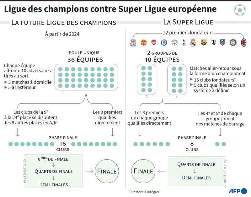 La «guerre du foot» fait rage en Europe