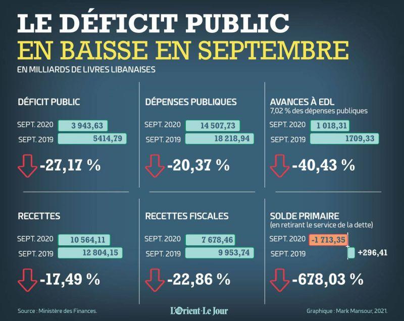 Le déficit public en baisse en septembre