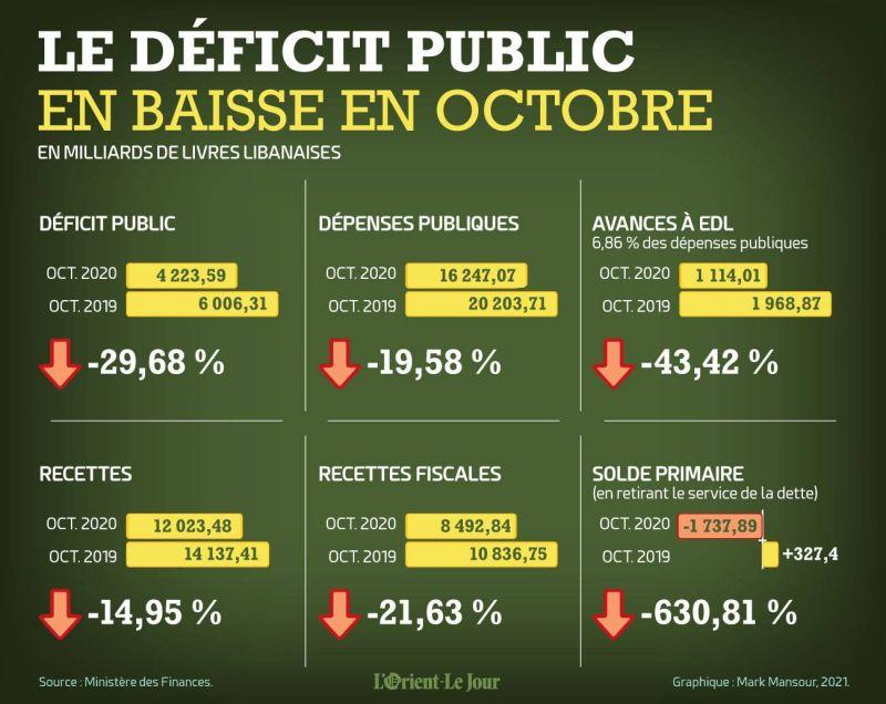 Le déficit public libanais en baisse en octobre