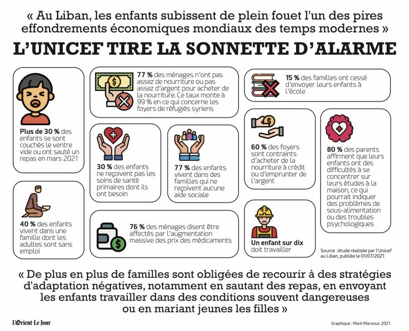Au Liban, 30% des enfants s'endorment le ventre vide