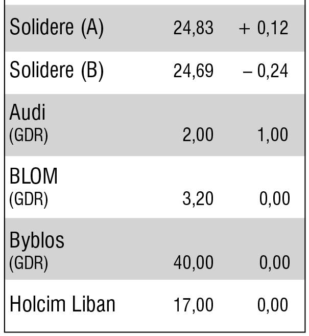 La semaine de la Bourse de Beyrouth