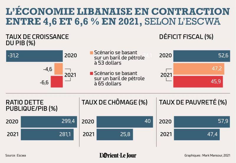 Le Liban, pire pays arabe en termes de croissance en 2021, selon l'Escwa