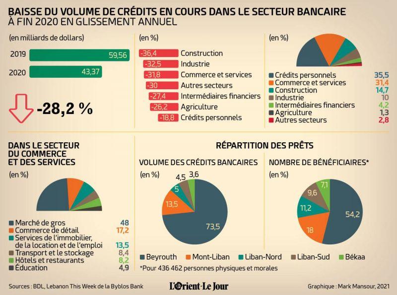 28,2% : la baisse du volume de crédits en cours dans les banques libanaises