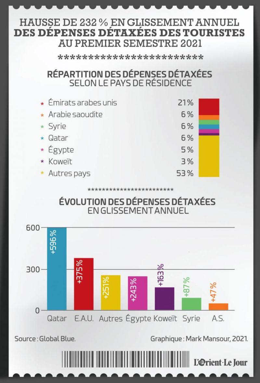 Les dépenses détaxées des touristes en hausse de 232% au premier semestre 2021