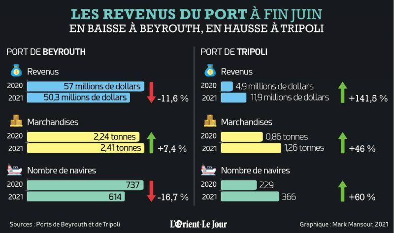 Les revenus du port de Tripoli ont augmenté de 141,5%