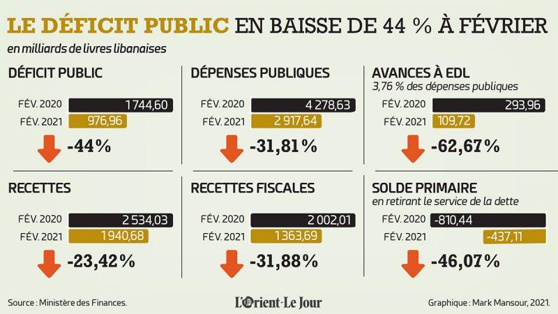 Le déficit public libanais en baisse de 44% à fin février