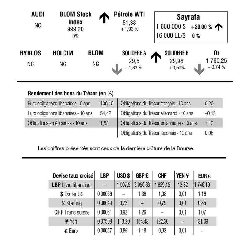 Bourse de Beyrouth