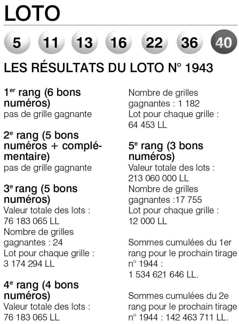 Les résultats du Loto n° 1943
