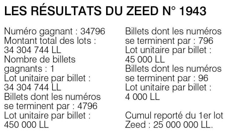 Les résultats du Zeed n° 1943