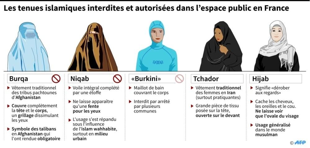 burkini voile niqab ce que dit la loi en l orient le jour