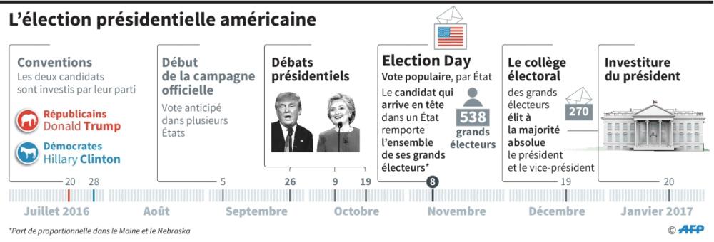 Pr sidentielle us les cl s pour comprendre le d roulement du election day l 39 orient le jour - Election presidentielle etats unis ...