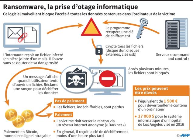 Depuis 10 ans, une montée en puissance des cyberattaques