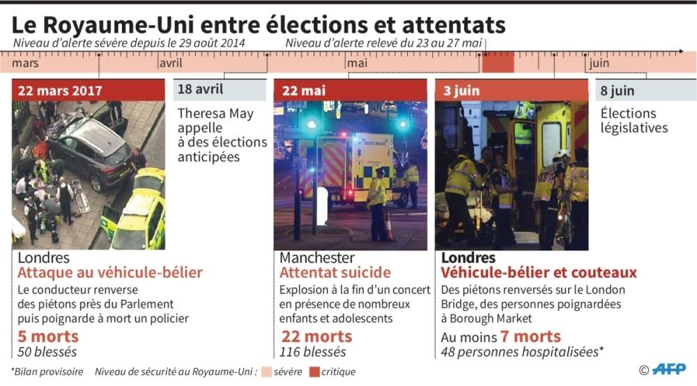 La police donne l'identité de deux assaillants — Attentats de Londres