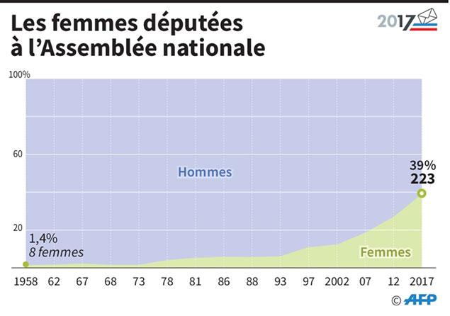 France/Législatives : majorité absolue pour LREM-Modem avec 325 sièges à dimanche minuit