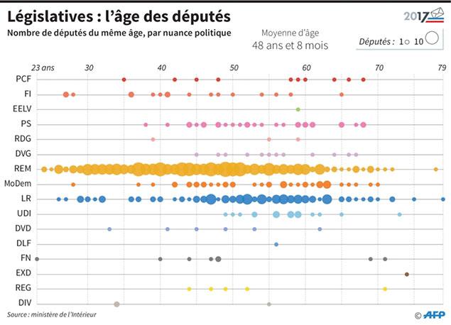 Législatives : La République en marche obtient 361 sièges