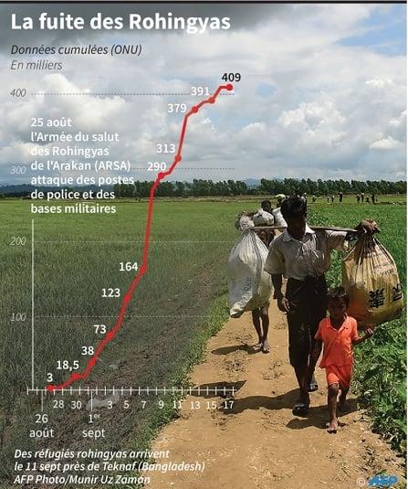 Aung San Suu Kyi s'excuse et tend la main aux Rohingyas — Birmanie
