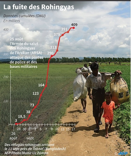 Aung San Suu Kyi, la dame de fer de la Birmanie — Rohingyas